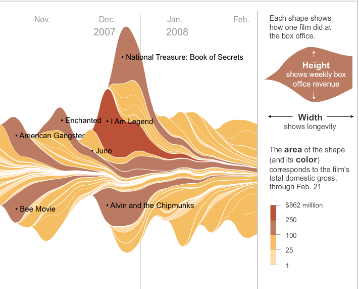 NY Times Movies Streamgraph