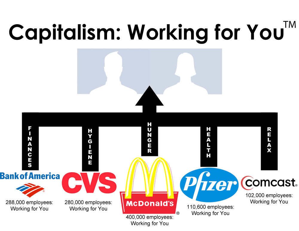 Capitalism working for you mstem for Capitalism ii